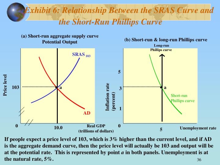 Exhibit 6: Relationship Between the SRAS Curve and the Short-Run Phillips Curve