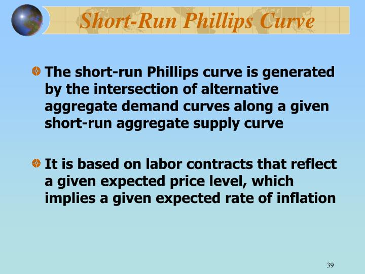 Short-Run Phillips Curve