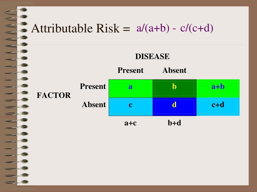 Attributable Risk =