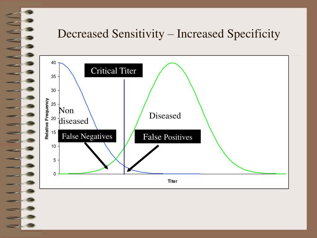 Decreased Sensitivity – Increased Specificity