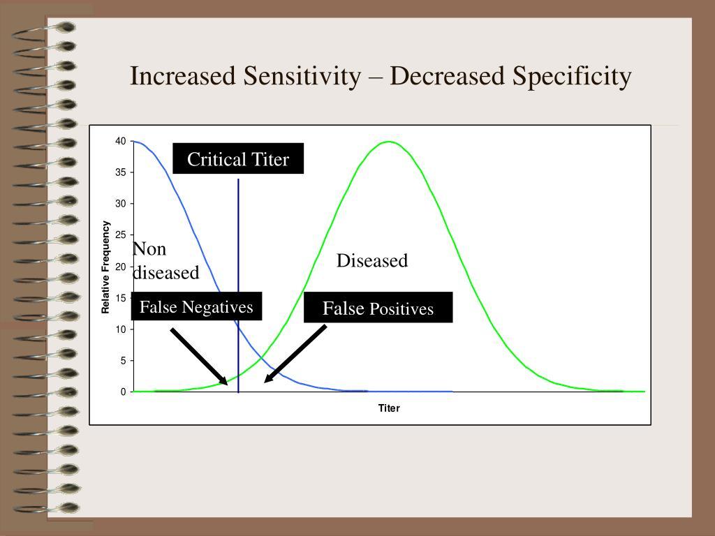 Increased Sensitivity – Decreased Specificity