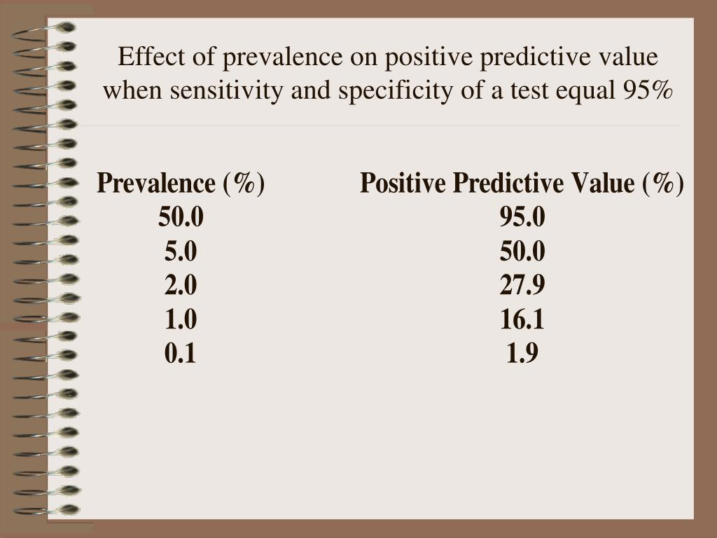 Effect of prevalence on positive predictive value when sensitivity and specificity of a test equal 95%