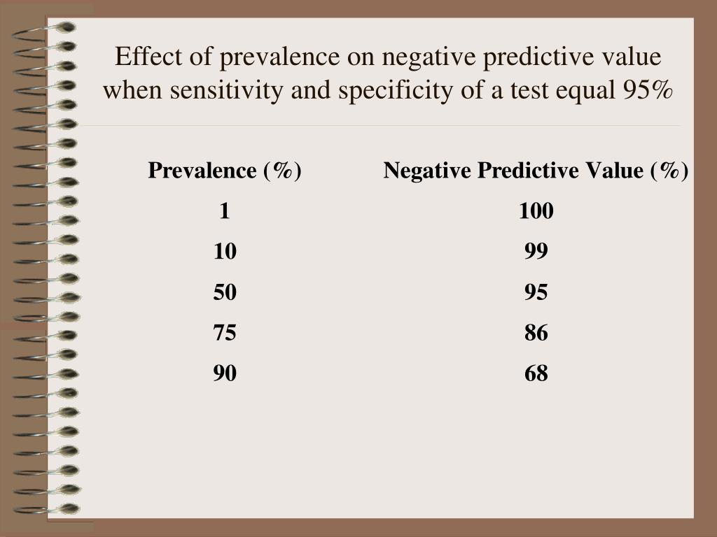 Effect of prevalence on negative predictive value when sensitivity and specificity of a test equal 95%