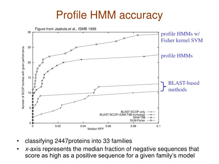 Profile HMM accuracy