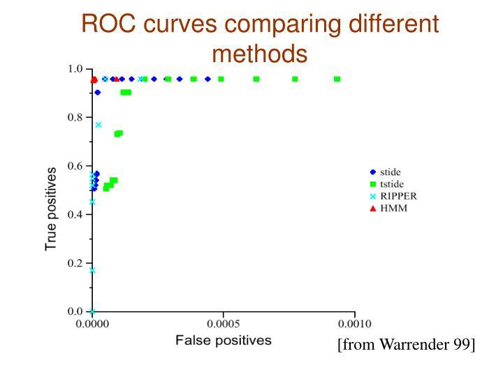ROC curves comparing different methods
