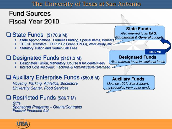 Fund sources fiscal year 2010
