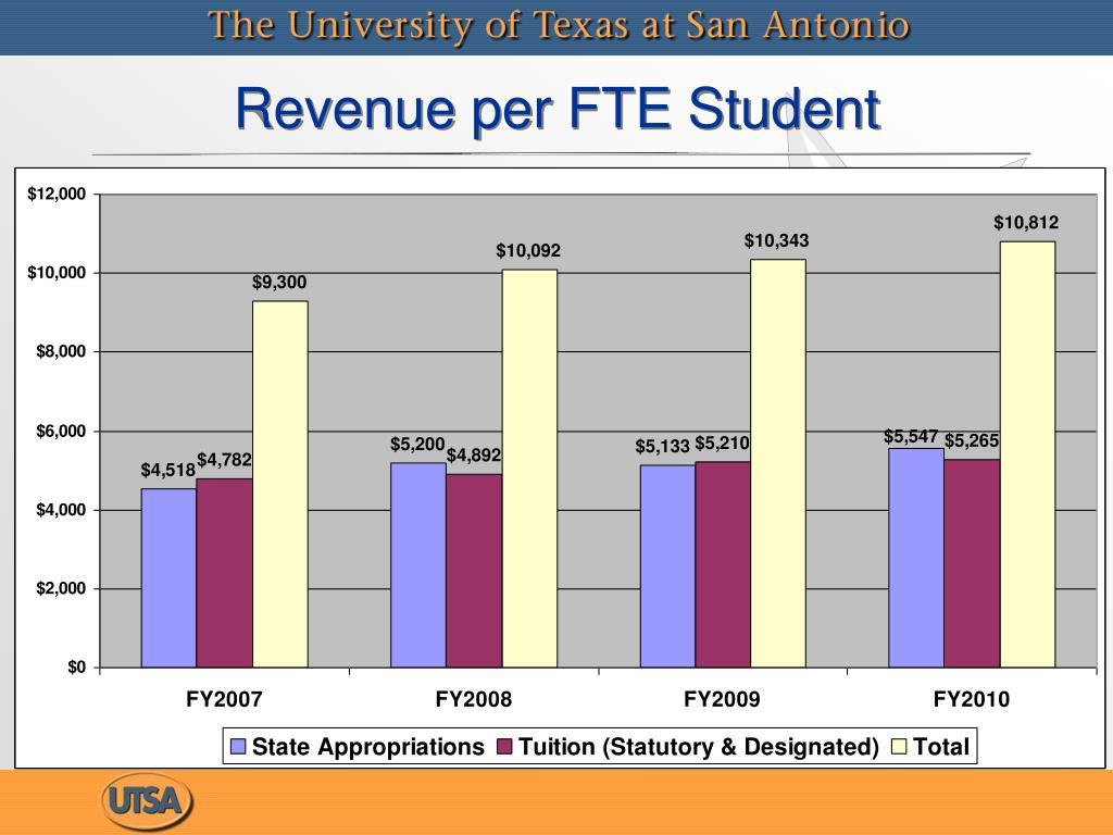 Revenue per FTE Student
