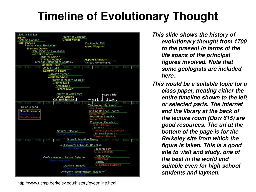 Timeline of Evolutionary Thought