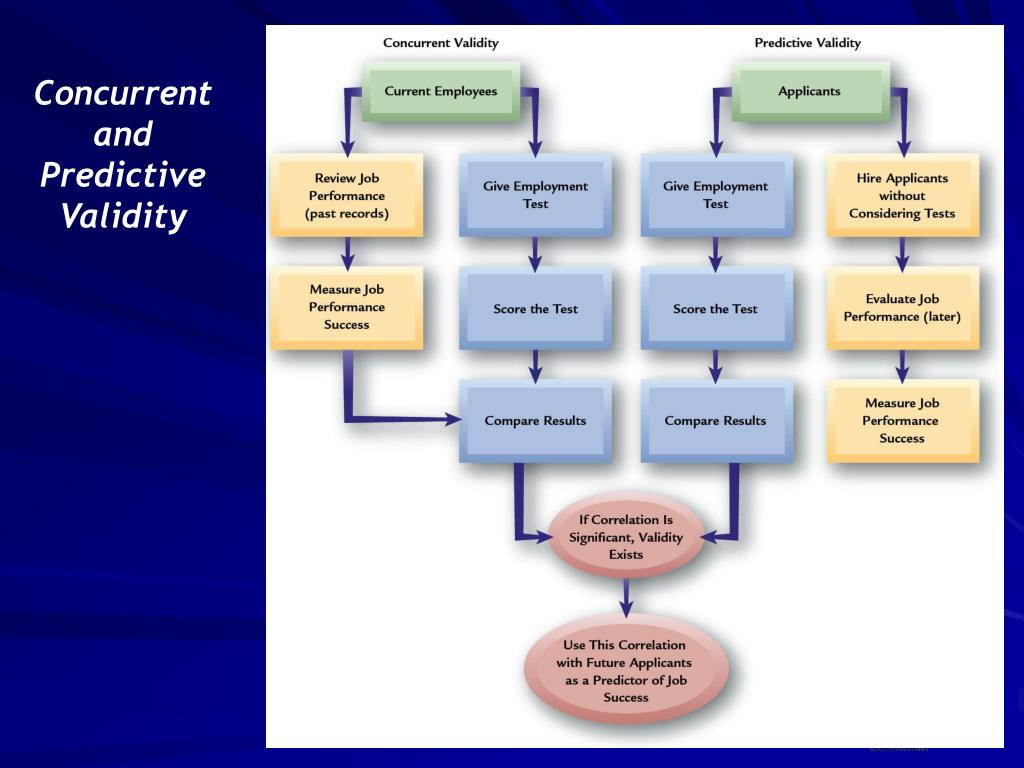 Concurrent and Predictive Validity