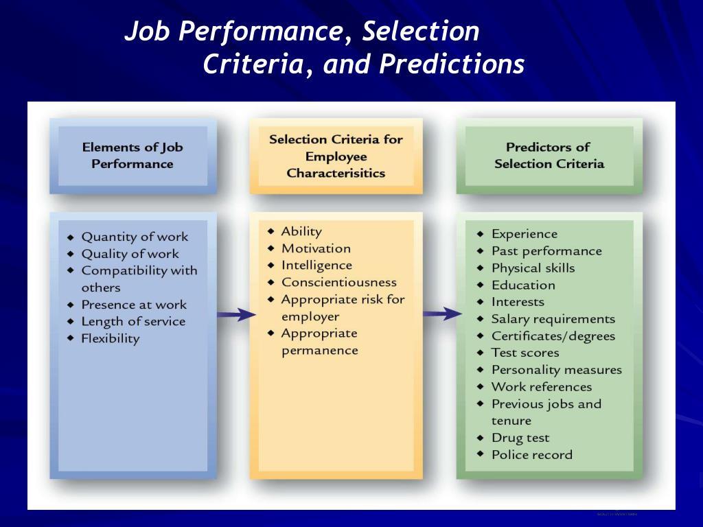 Job Performance, Selection