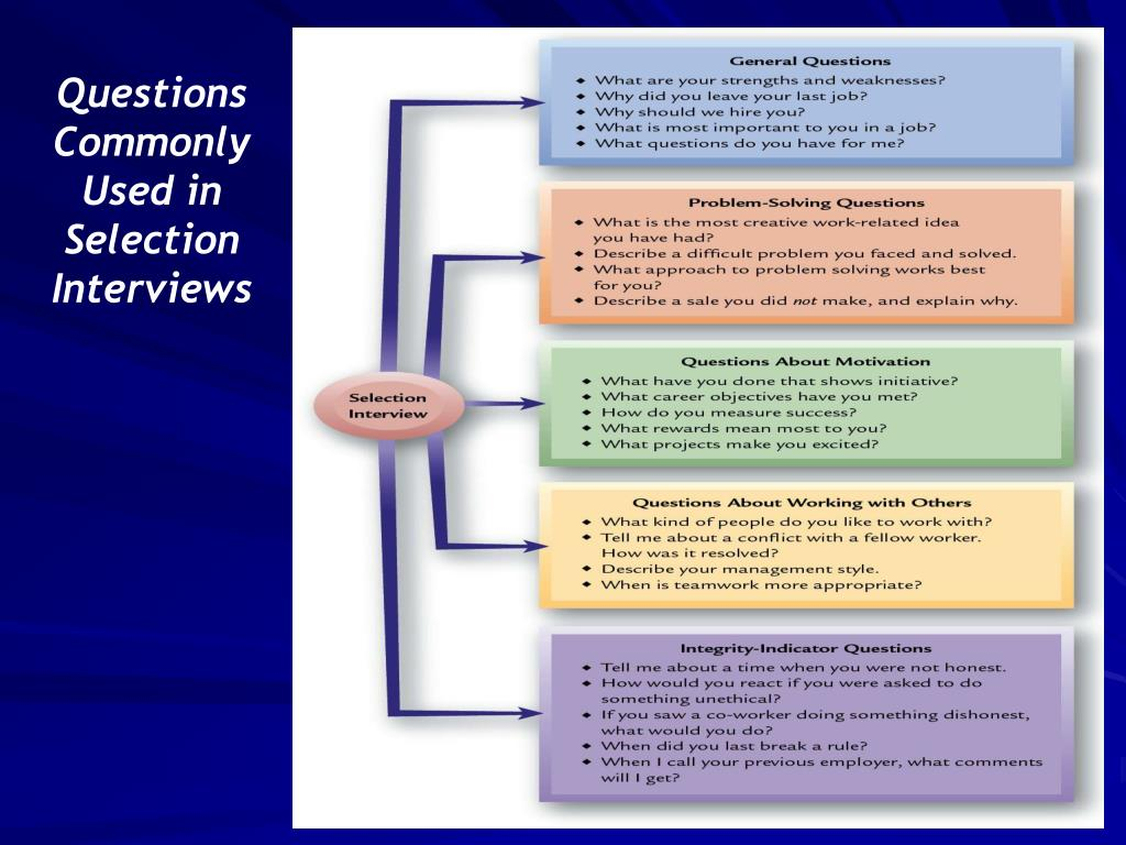 Questions Commonly Used in Selection Interviews