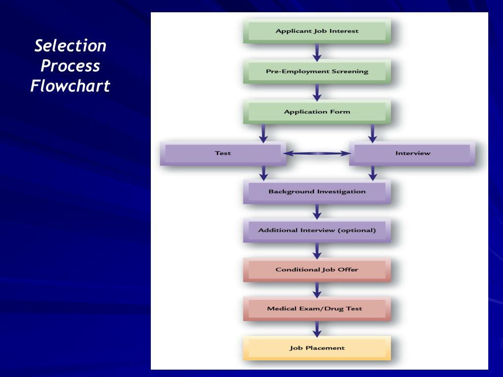 Selection Process Flowchart