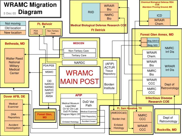 WRAMC Migration Diagram
