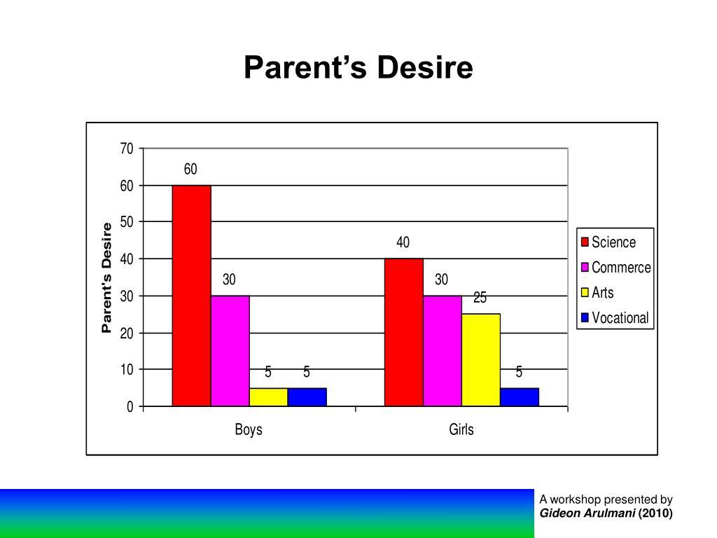 Parent's Desire