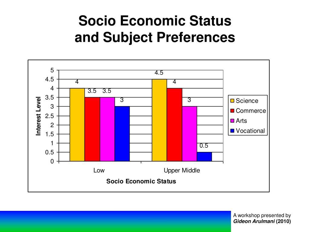 Socio Economic Status