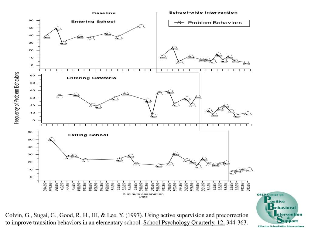 Colvin, G., Sugai, G., Good, R. H., III, & Lee, Y. (1997). Using active supervision and precorrection to improve transition behaviors in an elementary school.