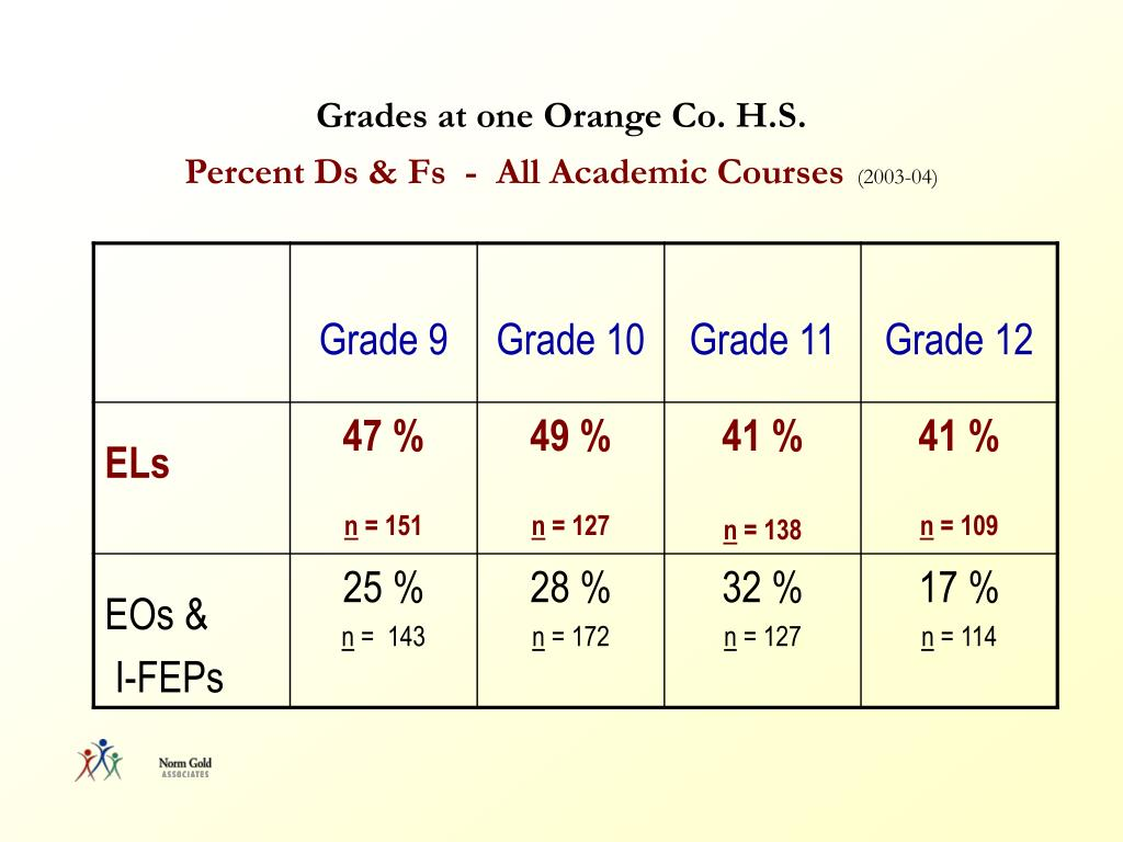 Grades at one Orange Co. H.S.