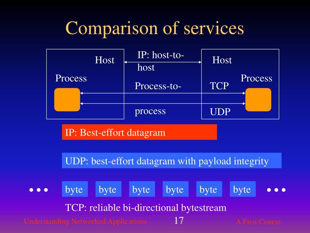 Comparison of services