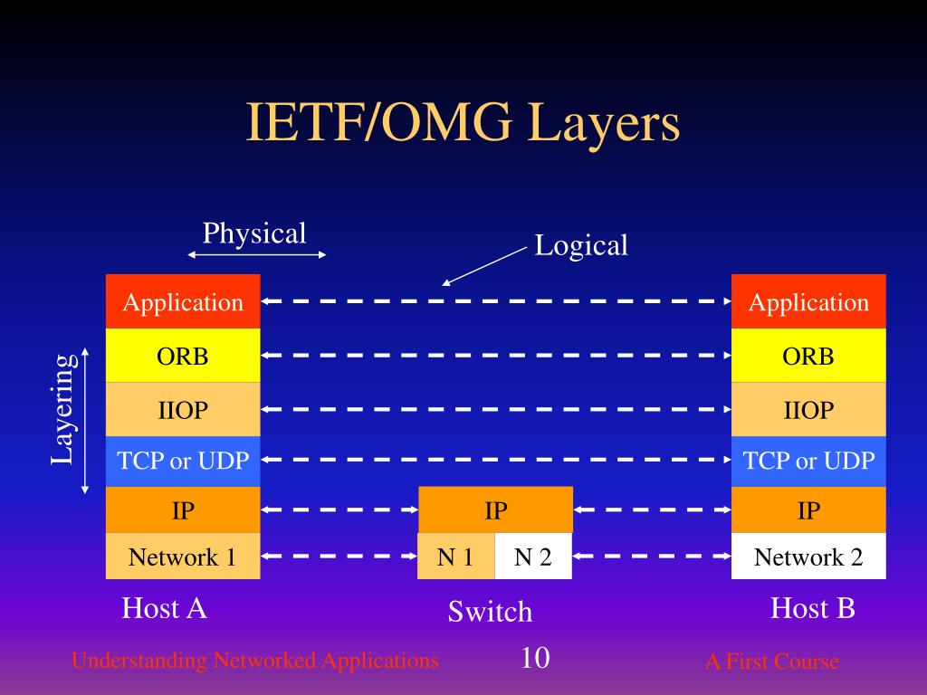 IETF/OMG Layers