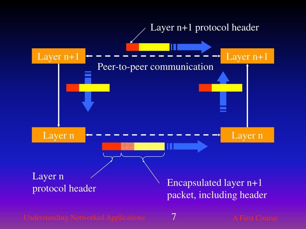 Layer n+1 protocol header