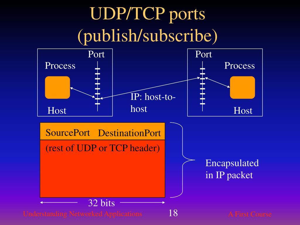 UDP/TCP ports (publish/subscribe)