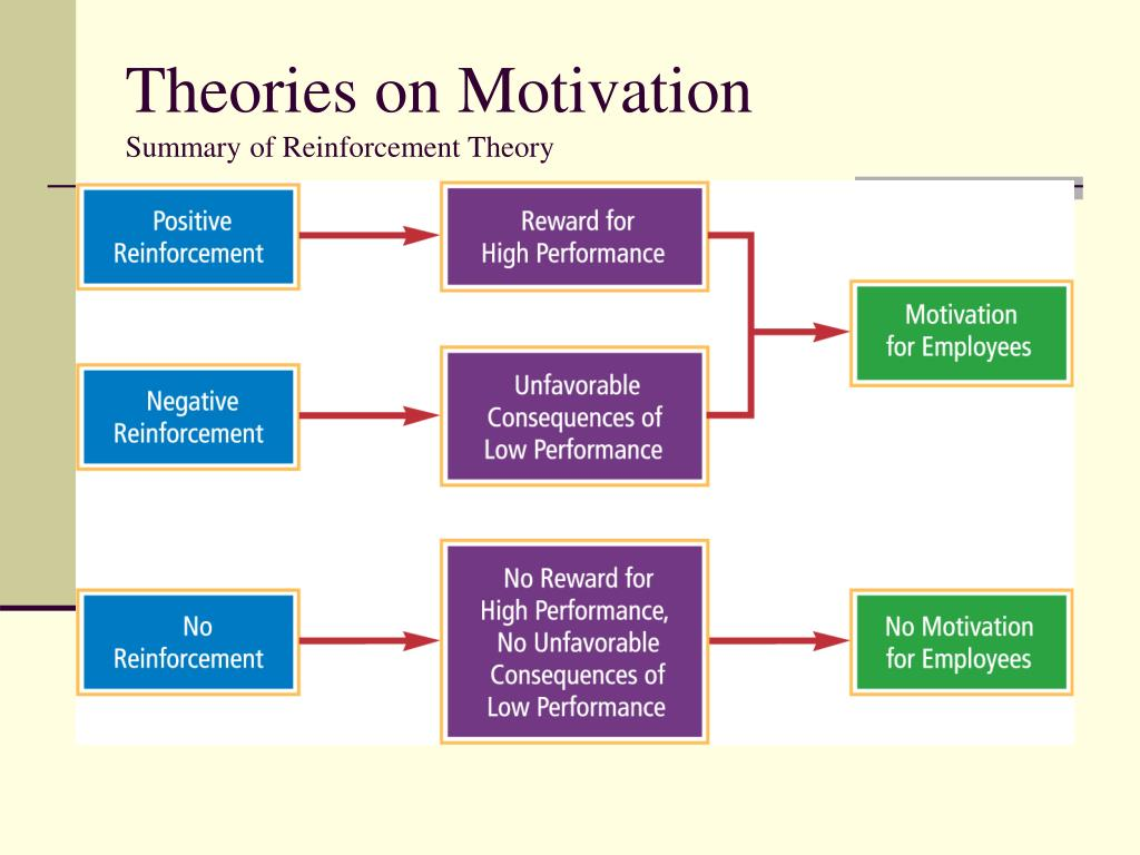 reinforcement theory to motivate emplooyees