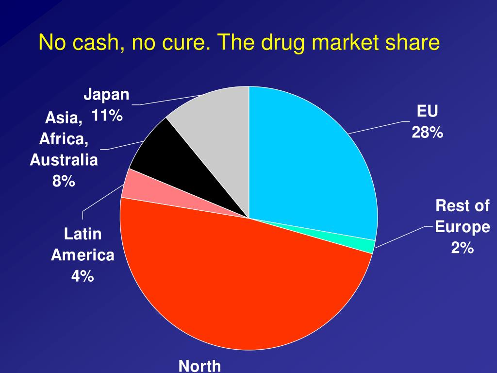 No cash, no cure. The drug market share