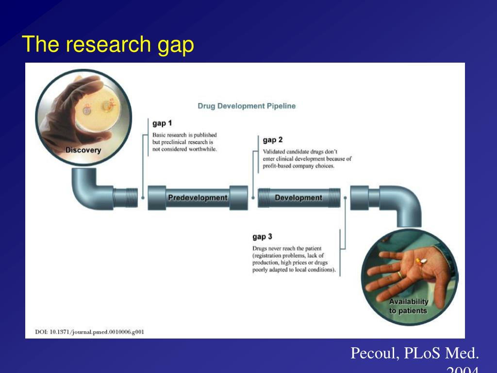 The research gap