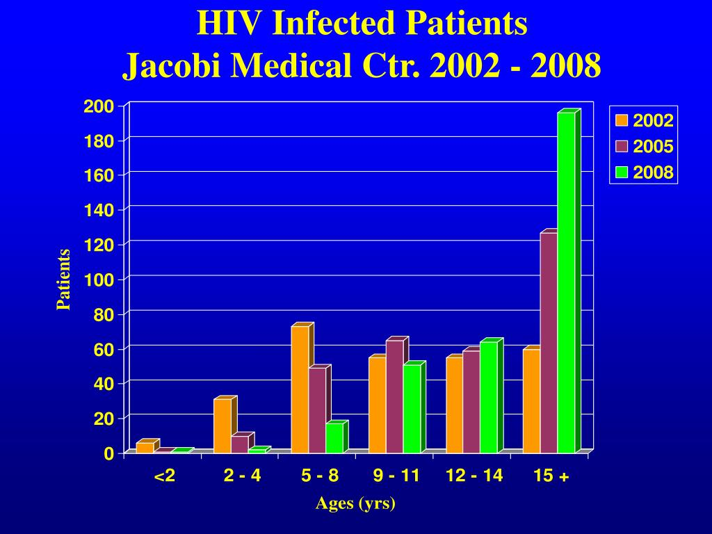 HIV Infected Patients