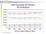ohio graduate enrollment all institutions