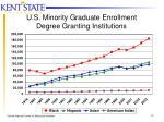 u s minority graduate enrollment degree granting institutions