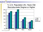 u s population 25 years old baccalaureate degree or higher