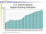 u s total enrollment degree granting institutions