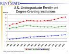 u s undergraduate enrollment degree granting institutions