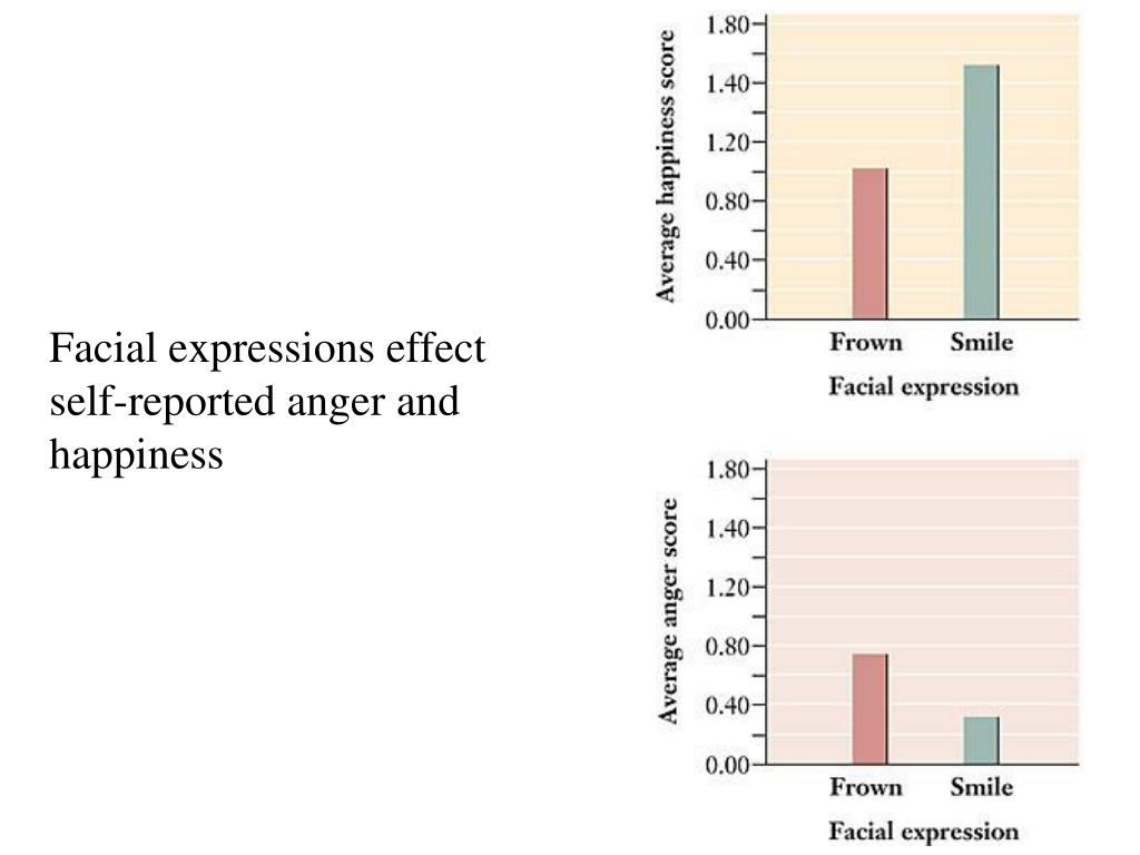 Facial expressions effect self-reported anger and happiness