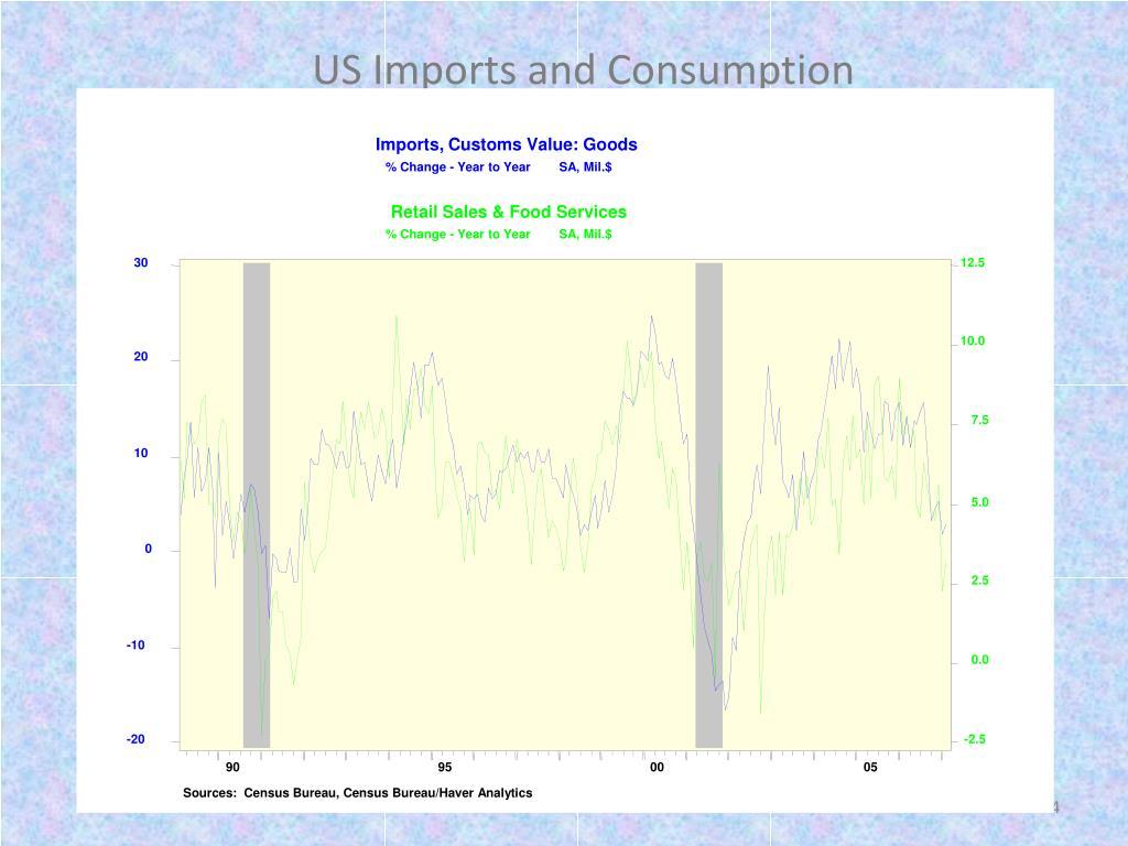 Imports, Customs Value: Goods