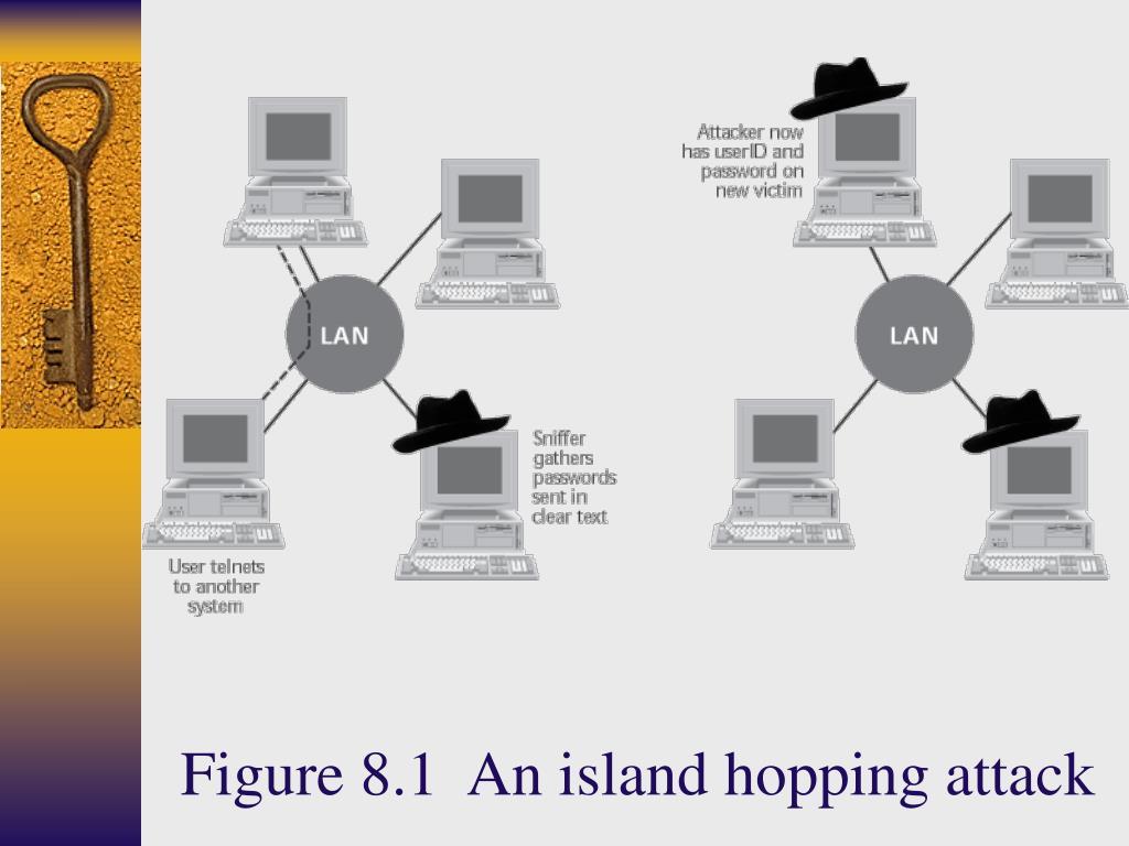 Figure 8.1  An island hopping attack