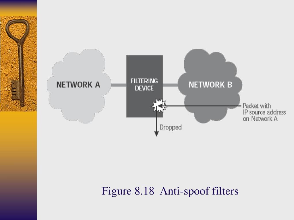 Figure 8.18  Anti-spoof filters