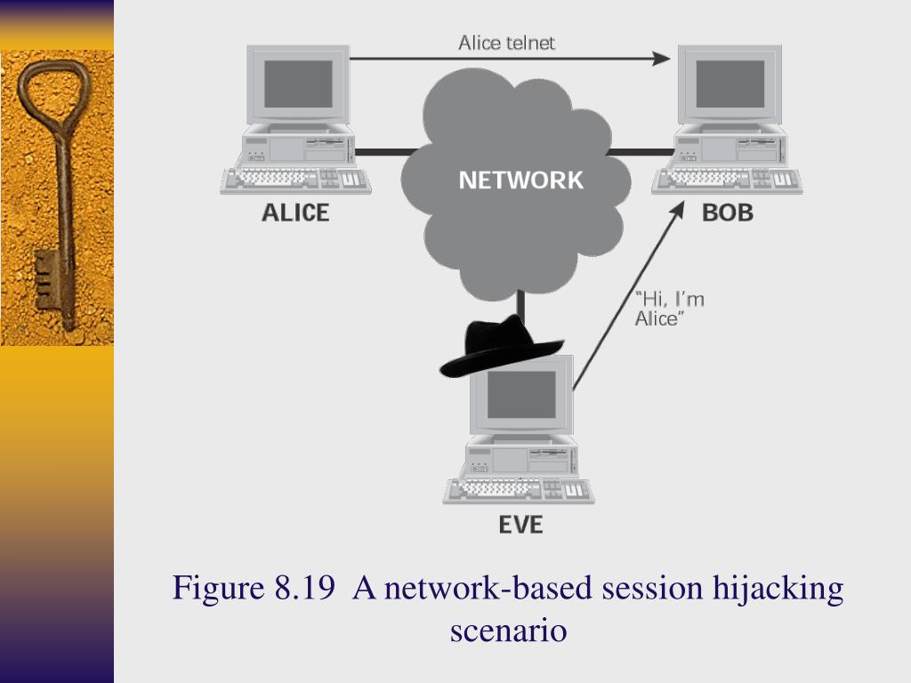 Figure 8.19  A network-based session hijacking scenario
