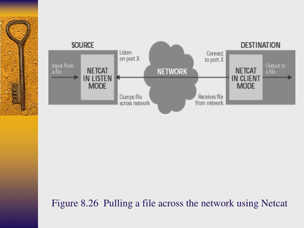 Figure 8.26  Pulling a file across the network using Netcat