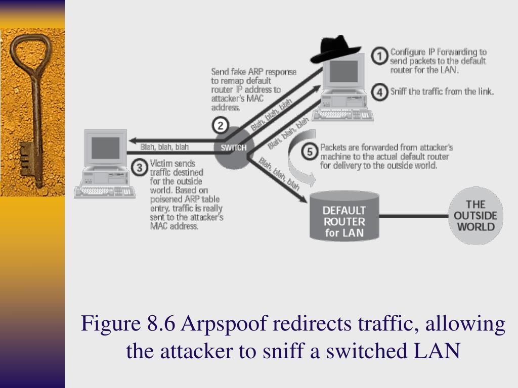 Figure 8.6 Arpspoof redirects traffic, allowing the attacker to sniff a switched LAN