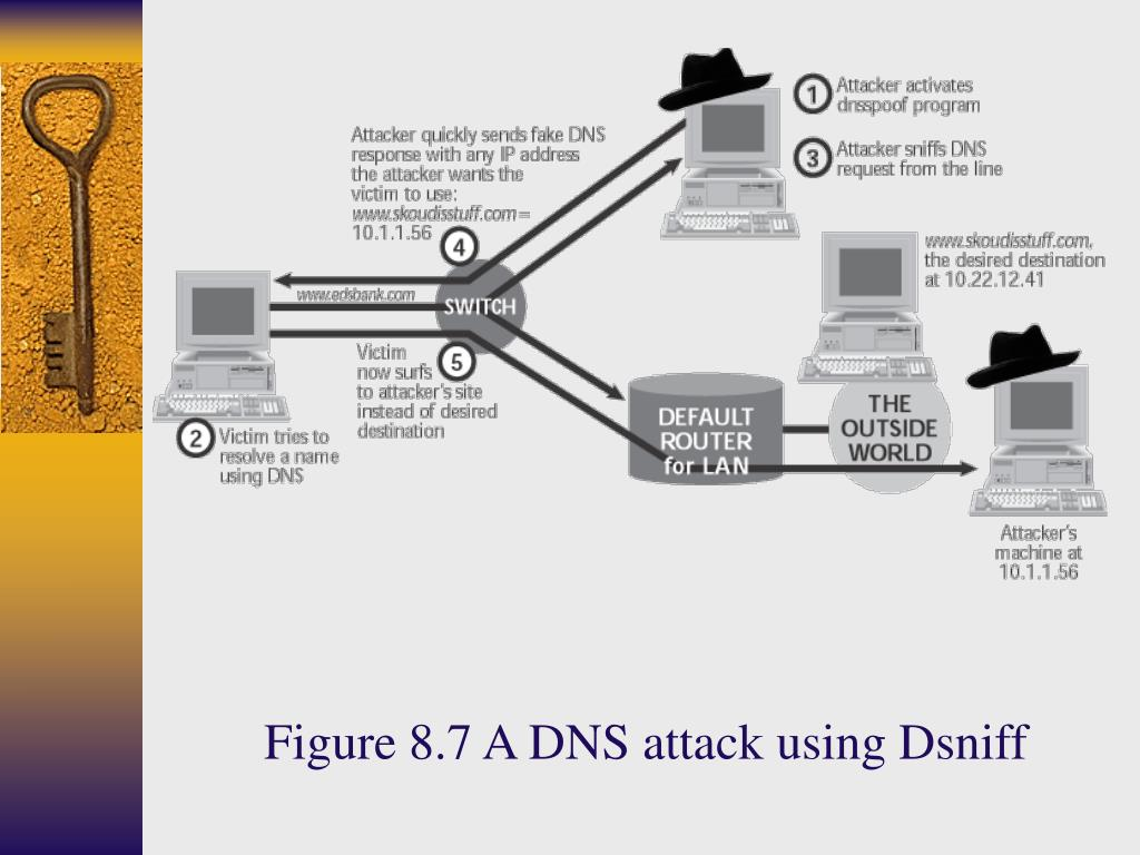 Figure 8.7 A DNS attack using Dsniff