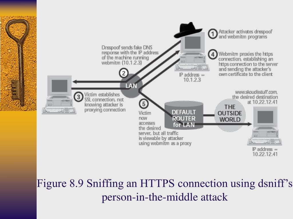 Figure 8.9 Sniffing an HTTPS connection using dsniff's person-in-the-middle attack