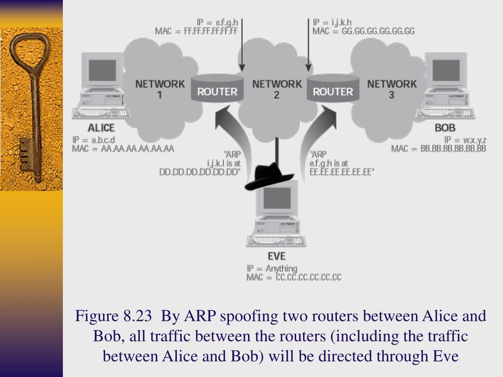 Figure 8.23  By ARP spoofing two routers between Alice and Bob, all traffic between the routers (including the traffic between Alice and Bob) will be directed through Eve