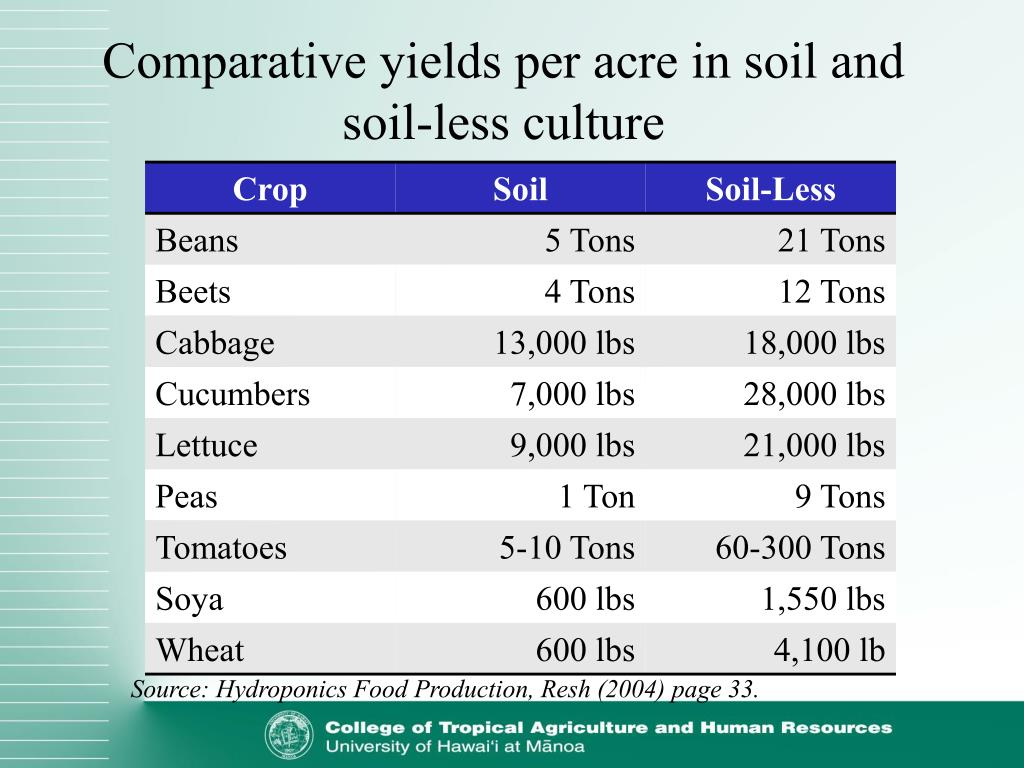 Comparative yields per acre in soil and soil-less culture