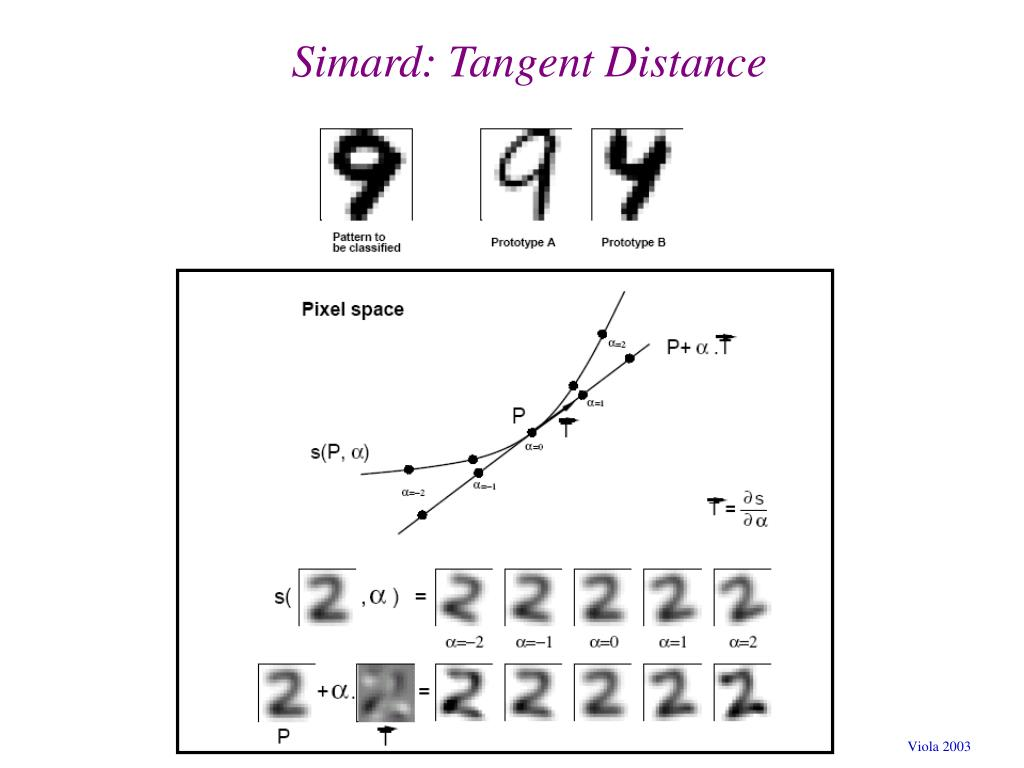 Simard: Tangent Distance