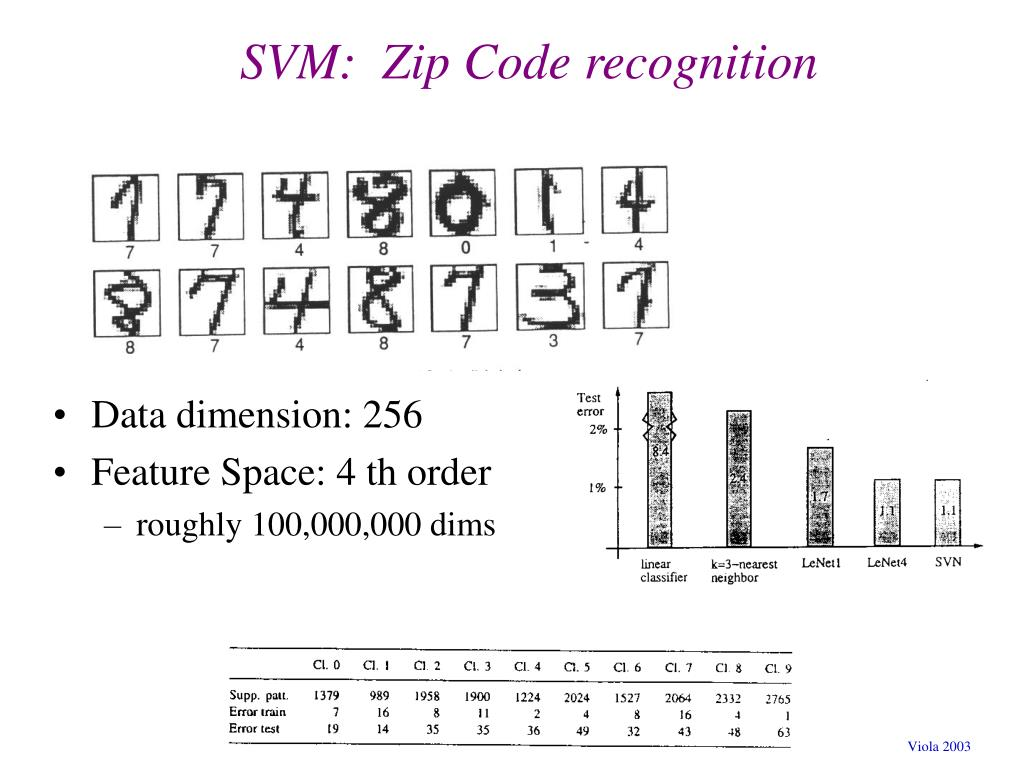 SVM:  Zip Code recognition