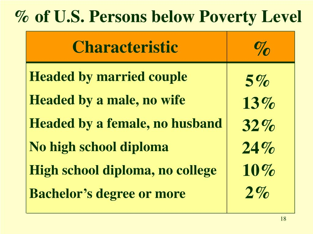 % of U.S. Persons below Poverty Level