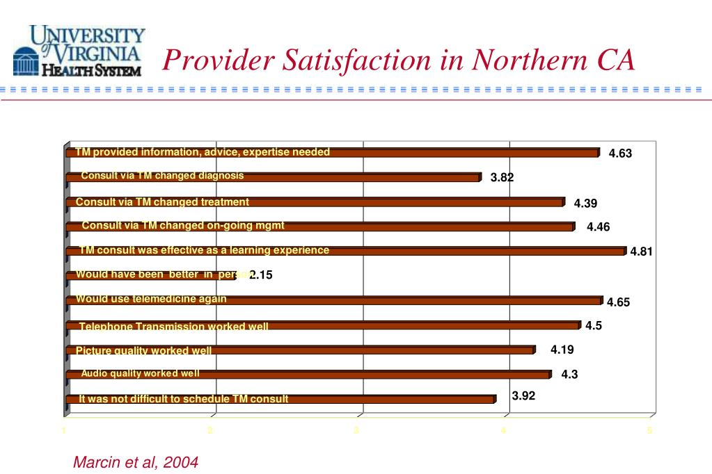 Provider Satisfaction in Northern CA