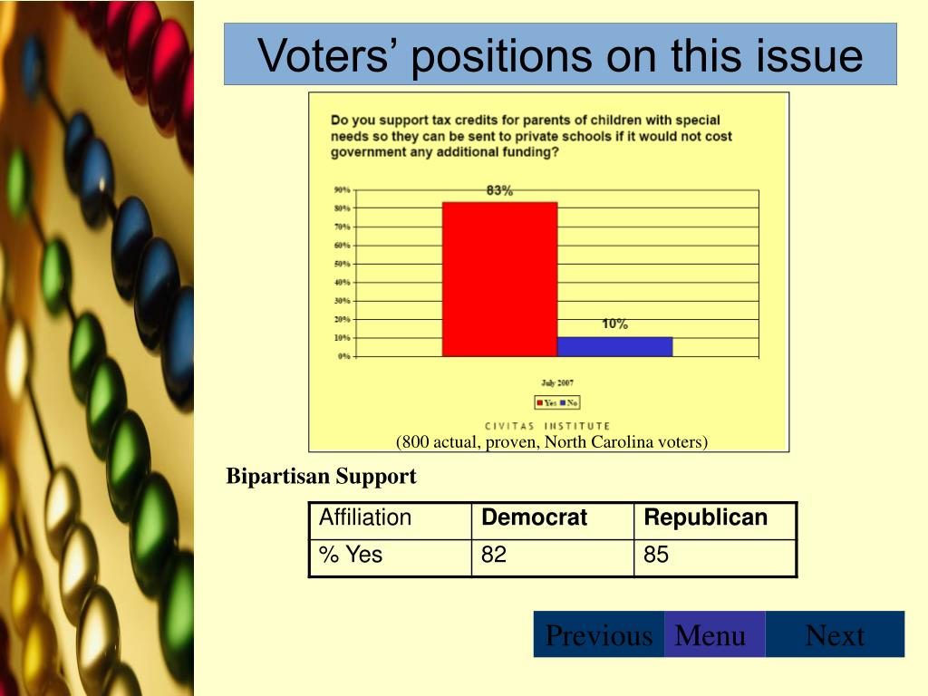 Voters' positions on this issue